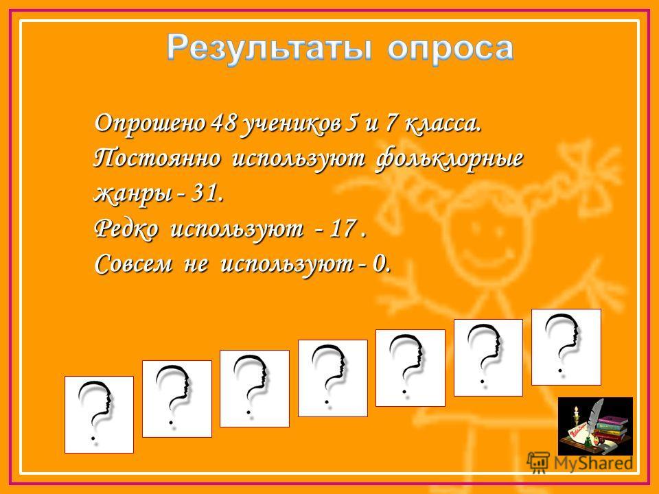 Опрошено 48 учеников 5 и 7 класса. Постоянно используют фольклорные жанры - 31. Редко используют - 17. Совсем не используют - 0.