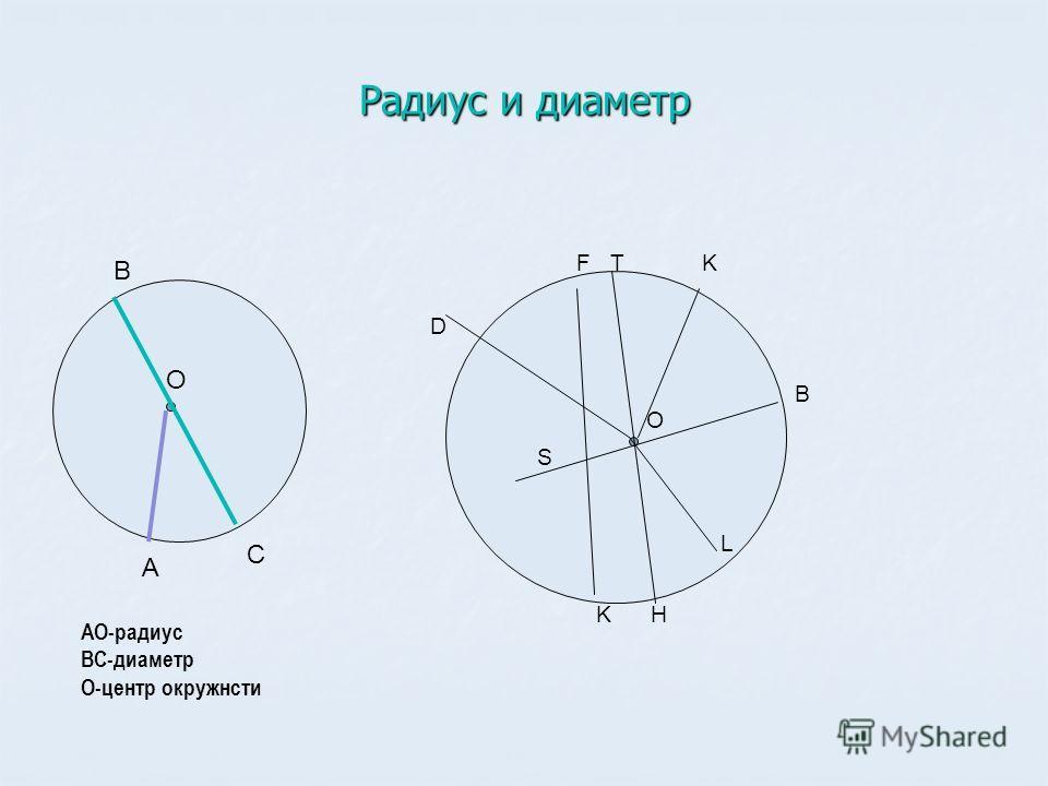 Радиус и диаметр О А В С АО-радиус ВС-диаметр О-центр окружнсти O F T K D S K H L B