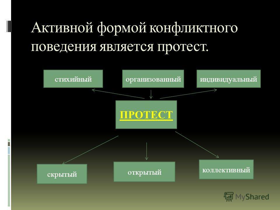 Активной формой конфликтного поведения является протест. ПРОТЕСТ стихийныйорганизованныйиндивидуальный скрытый открытый коллективный