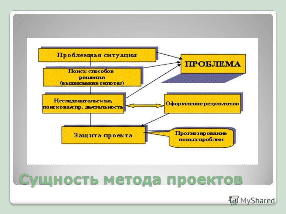 Сущность метода проектов