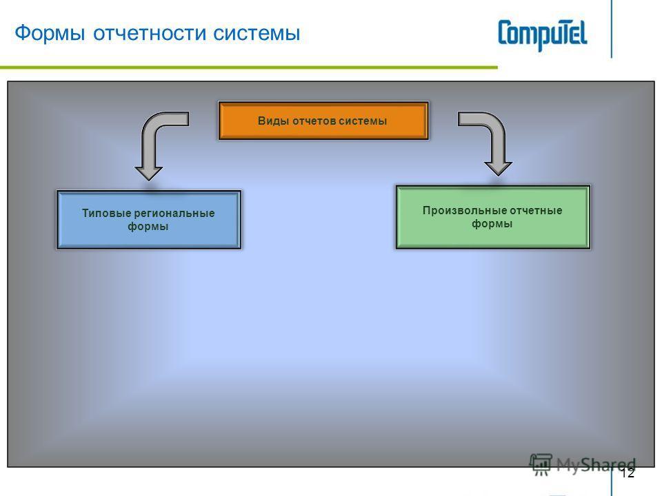 Формы отчетности системы Виды отчетов системы Типовые региональные формы Произвольные отчетные формы 12