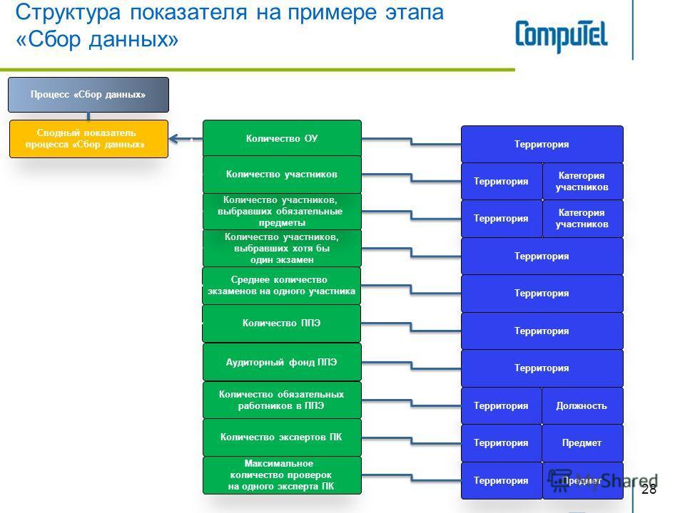 Структура показателя на примере этапа «Сбор данных» 28 Количество ОУ Процесс «Сбор данных» Количество участников, выбравших хотя бы один экзамен Количество участников, выбравших обязательные предметы Количество участников Сводный показатель процесса