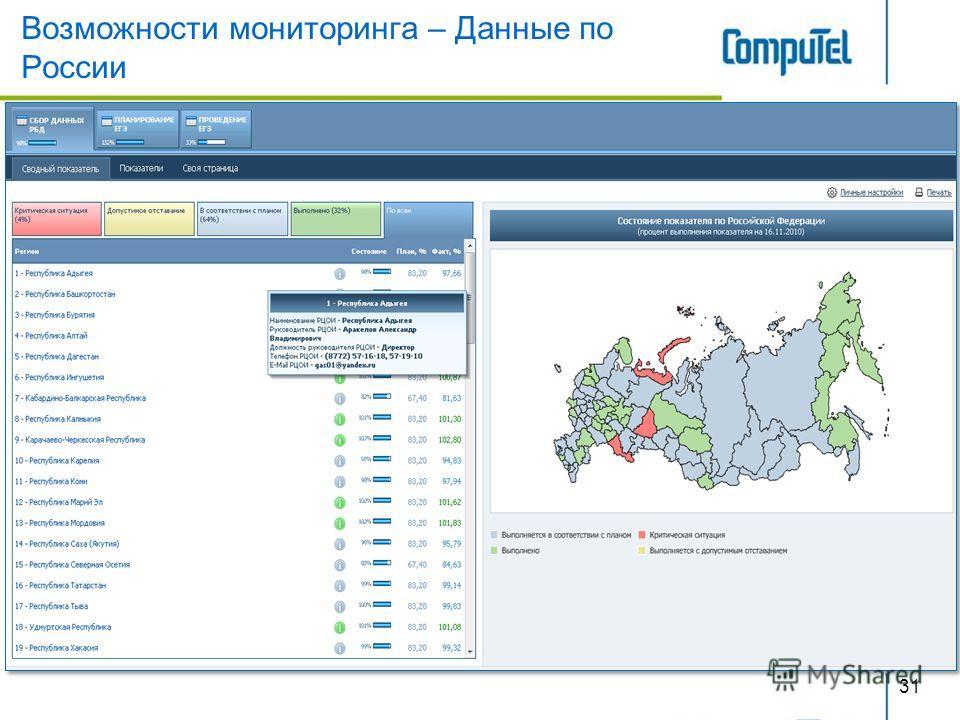 Возможности мониторинга – Данные по России 31