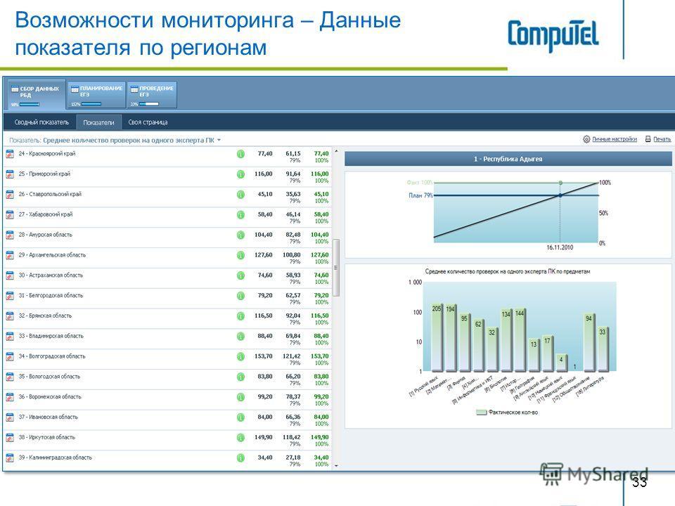Возможности мониторинга – Данные показателя по регионам 33