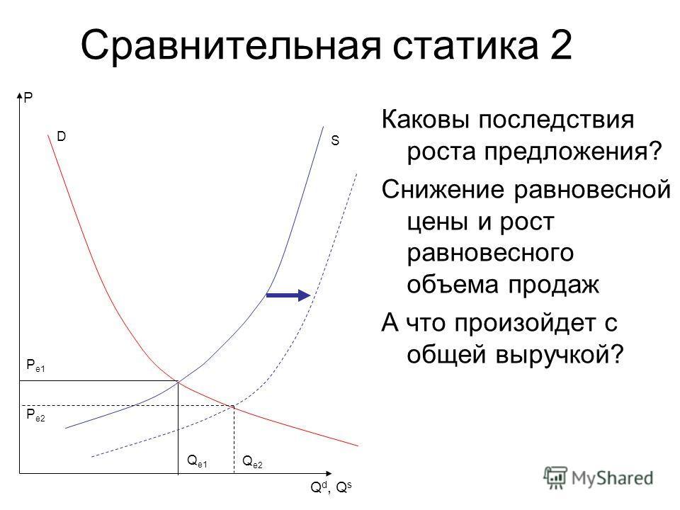 Сравнительная статика 2 Каковы последствия роста предложения? Снижение равновесной цены и рост равновесного объема продаж А что произойдет с общей выручкой? Q d, Q s D P S Pe1Pe1 Qe1Qe1 Pe2Pe2 Qe2Qe2