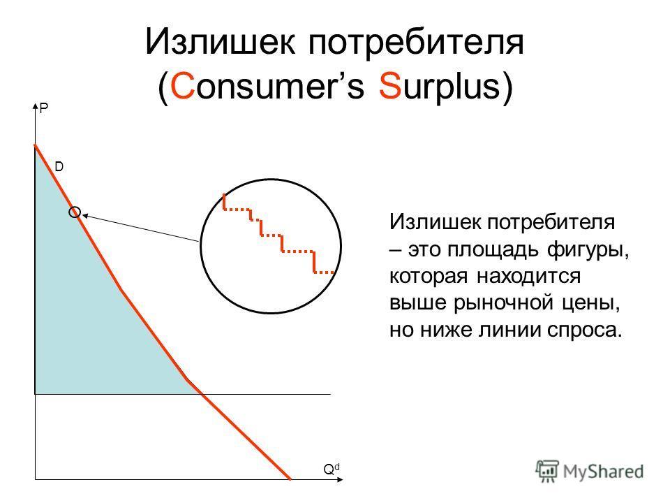 Излишек потребителя (Consumers Surplus) D P Излишек потребителя – это площадь фигуры, которая находится выше рыночной цены, но ниже линии спроса. QdQd