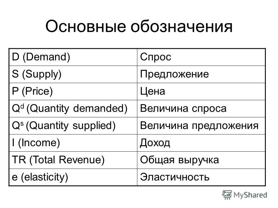Основные обозначения D (Demand)Спрос S (Supply)Предложение P (Price)Цена Q d (Quantity demanded)Величина спроса Q s (Quantity supplied)Величина предложения I (Income)Доход TR (Total Revenue)Общая выручка e (elasticity)Эластичность