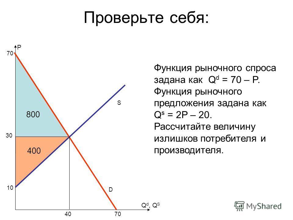 Проверьте себя: S P Функция рыночного спроса задана как Q d = 70 – P. Функция рыночного предложения задана как Q s = 2P – 20. Рассчитайте величину излишков потребителя и производителя. Q d, Q S D 30 4070 10 800 400