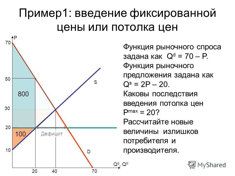 Пример1: введение фиксированной цены или потолка цен S P Функция рыночного спроса задана как Q d = 70 – P. Функция рыночного предложения задана как Q s = 2P – 20. Каковы последствия введения потолка цен P max = 20? Рассчитайте новые величины излишков