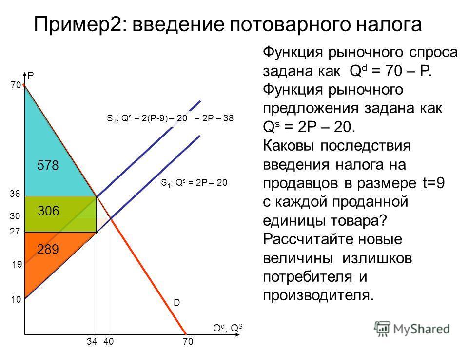 Пример2: введение потоварного налога S 1 : Q s = 2P – 20 P Функция рыночного спроса задана как Q d = 70 – P. Функция рыночного предложения задана как Q s = 2P – 20. Каковы последствия введения налога на продавцов в размере t=9 с каждой проданной един