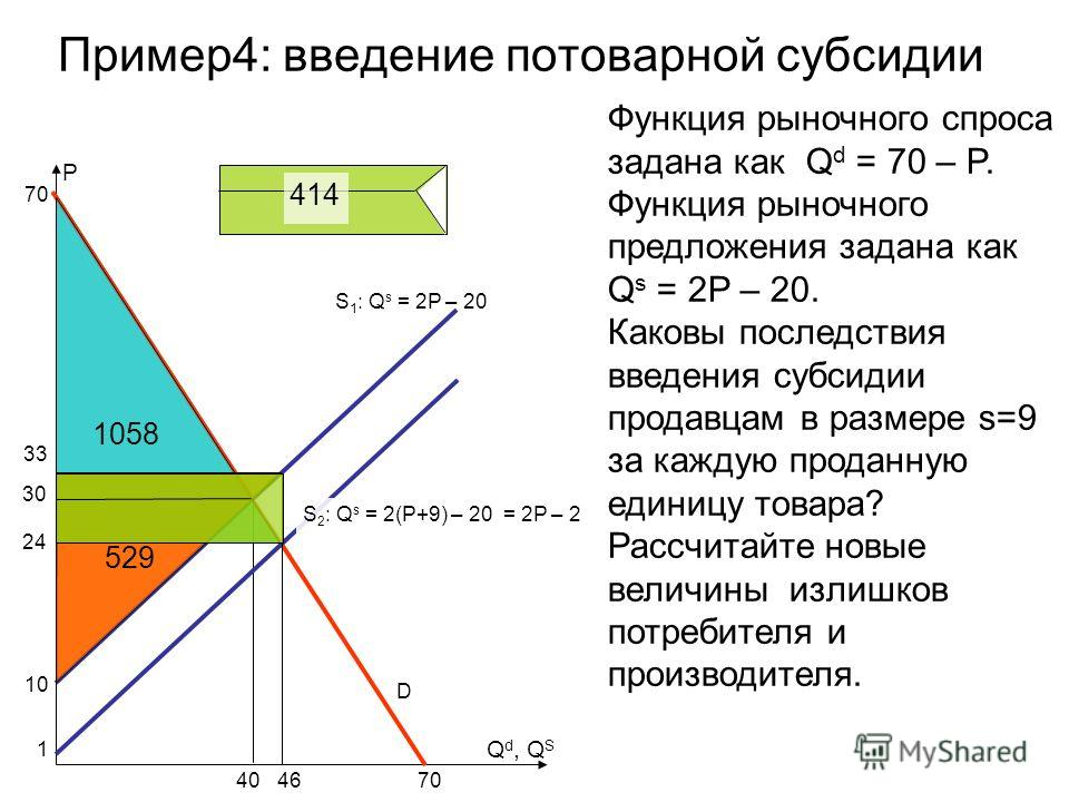 Пример4: введение потоварной субсидии S 1 : Q s = 2P – 20 P Функция рыночного спроса задана как Q d = 70 – P. Функция рыночного предложения задана как Q s = 2P – 20. Каковы последствия введения субсидии продавцам в размере s=9 за каждую проданную еди