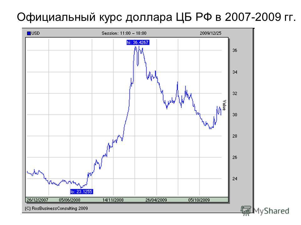 Официальный курс доллара ЦБ РФ в 2007-2009 гг.