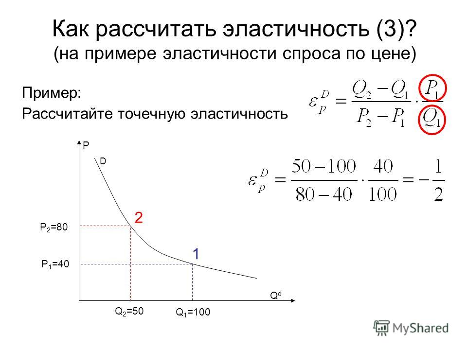 Как рассчитать эластичность (3)? (на примере эластичности спроса по цене) Пример: Рассчитайте точечную эластичность D P QdQd 2 1 Q 2 =50 Q 1 =100 P 1 =40 P 2 =80