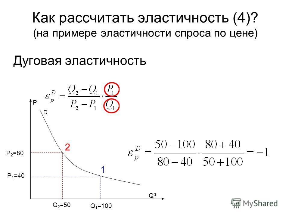Как рассчитать эластичность (4)? (на примере эластичности спроса по цене) Дуговая эластичность D P QdQd 2 1 Q 2 =50 Q 1 =100 P 1 =40 P 2 =80