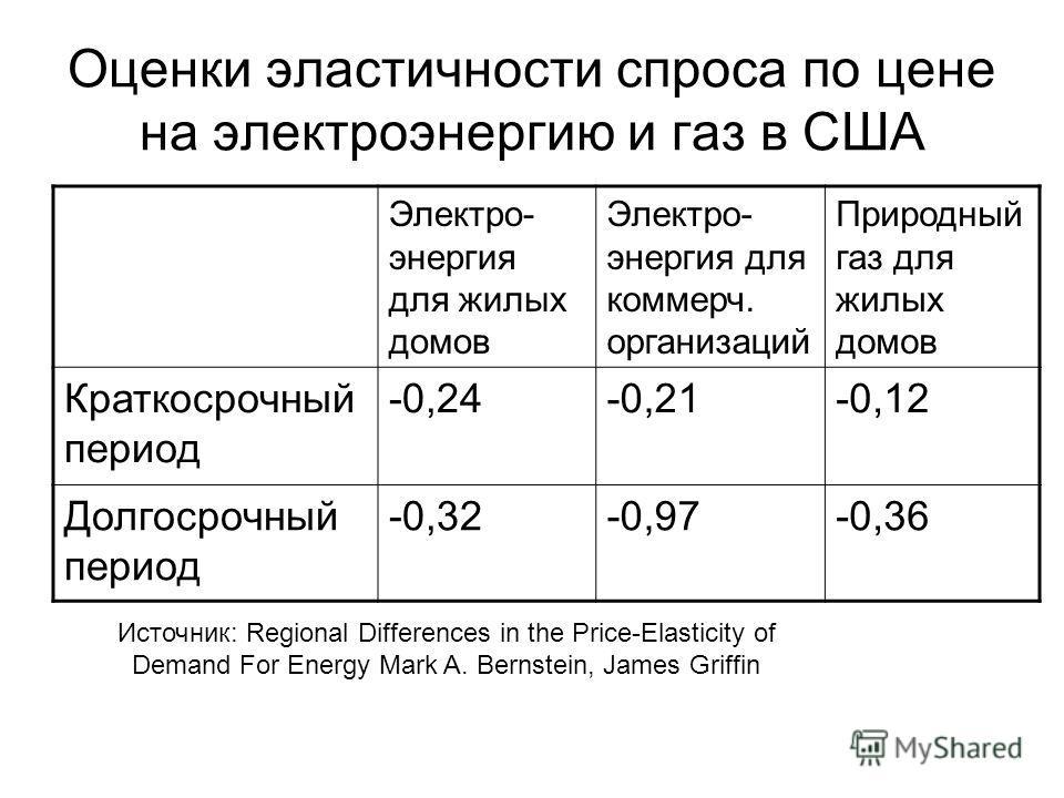 Оценки эластичности спроса по цене на электроэнергию и газ в США Электро- энергия для жилых домов Электро- энергия для коммерч. организаций Природный газ для жилых домов Краткосрочный период -0,24-0,21-0,12 Долгосрочный период -0,32-0,97-0,36 Источни