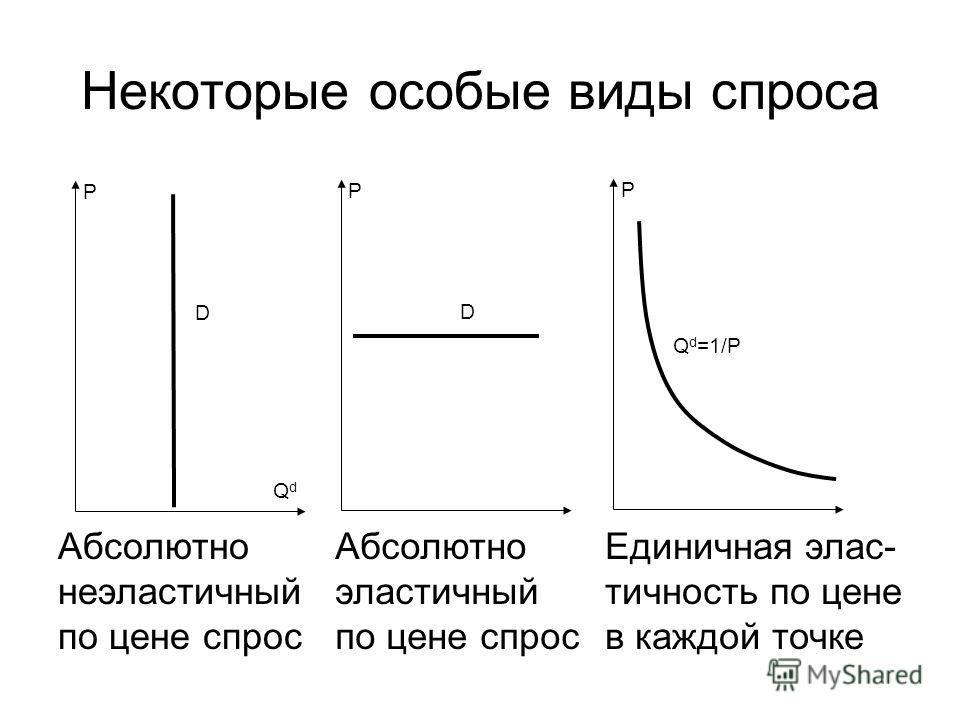 Некоторые особые виды спроса Абсолютно неэластичный по цене спрос Абсолютно эластичный по цене спрос Единичная элас- тичность по цене в каждой точке P QdQd D P D P Q d =1/P