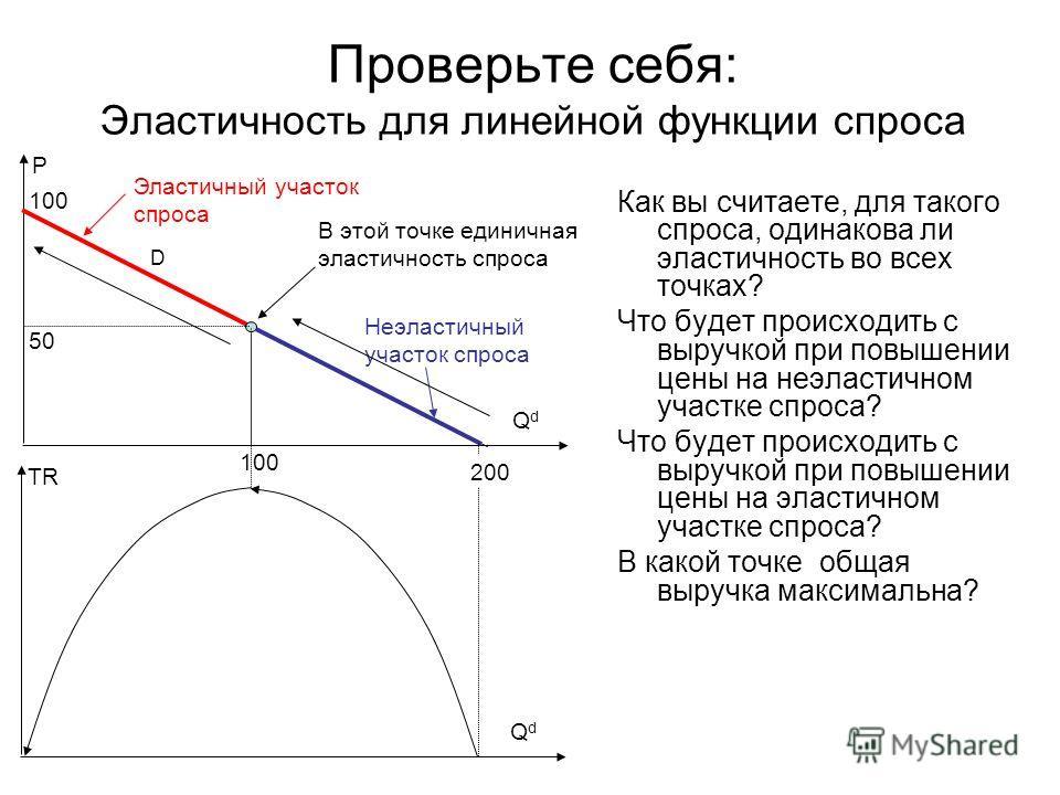 Проверьте себя: Эластичность для линейной функции спроса Как вы считаете, для такого спроса, одинакова ли эластичность во всех точках? Что будет происходить с выручкой при повышении цены на неэластичном участке спроса? Что будет происходить с выручко