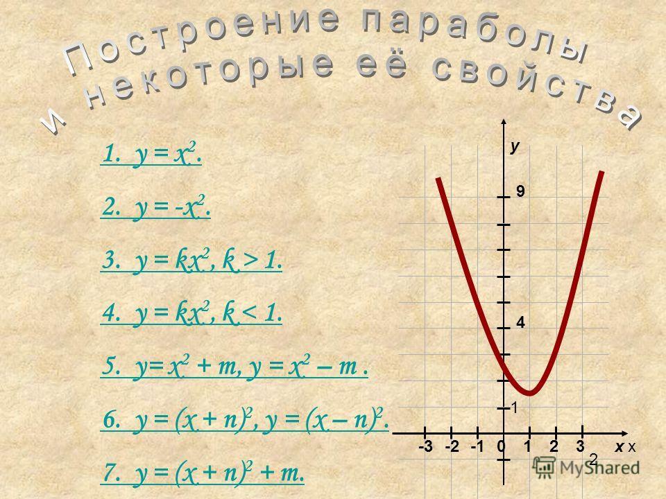 1. y = x 2. 2. y = -x 2. 3. y = kx 2, k > 1. 4. y = kx 2, k < 1. 5. y= x 2 + m, y = x 2 – m. 6. y = (x + n) 2, y = (x – n) 2. 7. y = (x + n) 2 + m. xx y 012 2 23-2-3 1 4 9