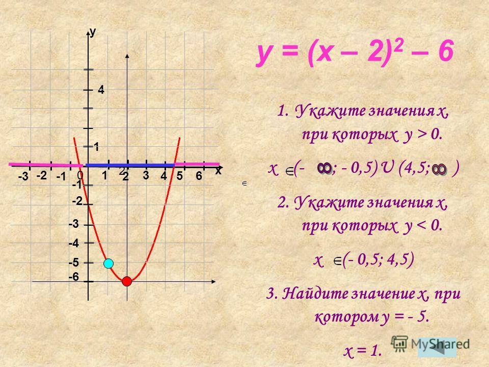 y = (x – 2) 2 – 6 1.Укажите значения x, при которых y > 0. x (- ; - 0,5) U (4,5; ) 2. Укажите значения x, при которых y < 0. x (- 0,5; 4,5) 3. Найдите значение x, при котором y = - 5. x = 1. 01 2 2 3 -2 -3 1 4 -2 4 56 -3 -4 -5 -6 x y