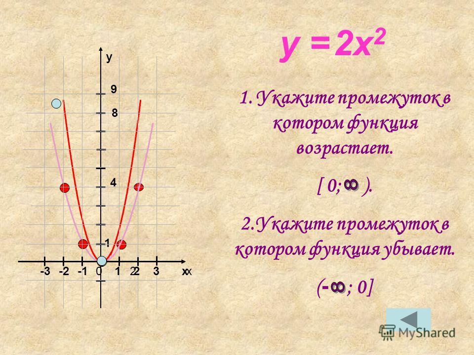 y = 2x 2 1. Укажите промежуток в котором функция возрастает. [ 0; ). 2.Укажите промежуток в котором функция убывает. ( - ; 0] xx y 01223-2-3 1 4 9 8