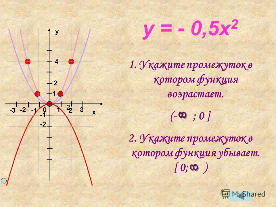 y = - 0,5x 2 1.Укажите промежуток в котором функция возрастает. (- ; 0 ] 2. Укажите промежуток в котором функция убывает. [ 0; ) x y 01 2 2 3 -2 -3 1 4 -2 2