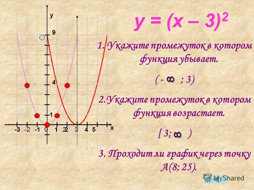 x y 01223-2-3 1 4 9 45 y = (x – 3) 2 1. Укажите промежуток в котором функция убывает. ( - ; 3) 2.Укажите промежуток в котором функция возрастает. [ 3; ) 3. Проходит ли график через точку А(8; 25).