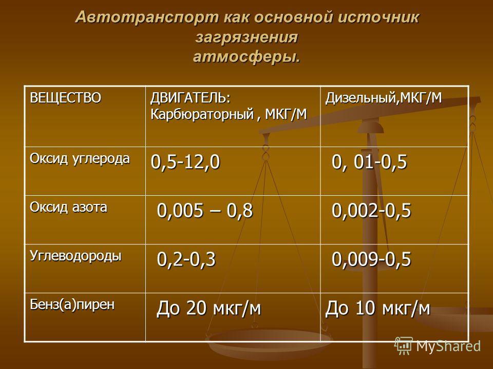 Автотранспорт как основной источник загрязнения атмосферы. ВЕЩЕСТВО ДВИГАТЕЛЬ: Карбюраторный, МКГ/М Дизельный,МКГ/М Оксид углерода 0,5-12,0 0, 01-0,5 0, 01-0,5 Оксид азота 0,005 – 0,8 0,005 – 0,8 0,002-0,5 0,002-0,5 Углеводороды 0,2-0,3 0,2-0,3 0,009