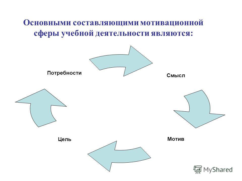 Основными составляющими мотивационной сферы учебной деятельности являются: Смысл МотивЦель Потребности