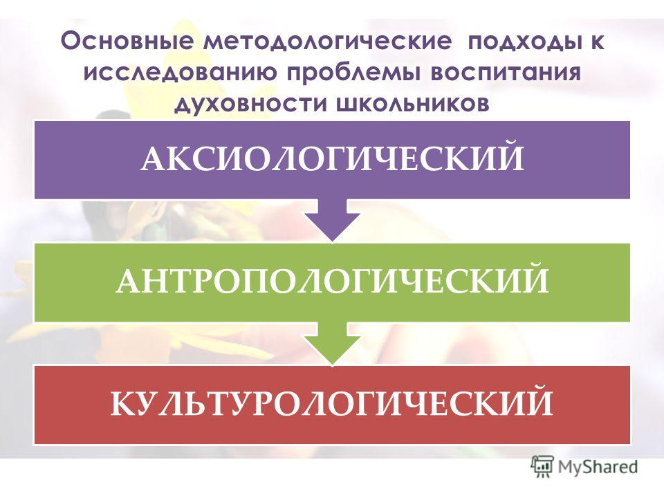 КУЛЬТУРОЛОГИЧЕСКИЙ АНТРОПОЛОГИЧЕСКИЙ АКСИОЛОГИЧЕСКИЙ
