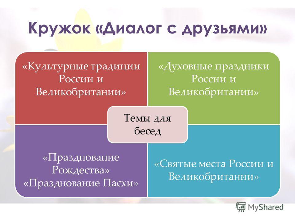 «Культурные традиции России и Великобритании» «Духовные праздники России и Великобритании» «Празднование Рождества» «Празднование Пасхи» «Святые места России и Великобритании» Темы для бесед