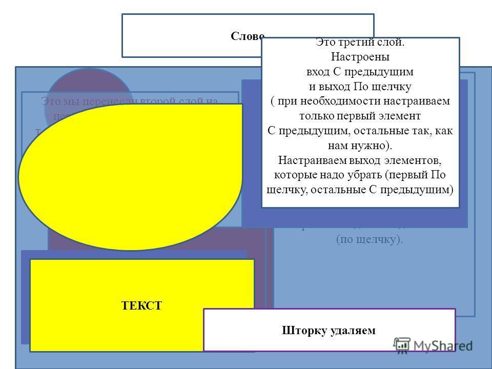 ТЕКСТ Слово Это первый слой Настроены вход и выход элементов (по щелчку). ТЕКСТ Это мы перенесли второй слой на первый (выделить элементы, т.е.Щёлкнуть по ним), копировать и вставить поверх шторки, анимация копируется вместе с элементами.) ТЕКСТ Это