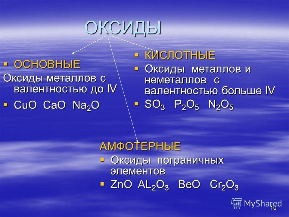 10 ОКСИДЫ ОСНОВНЫЕ ОСНОВНЫЕ Оксиды металлов с валентностью до IV СuO CaO Na 2 O СuO CaO Na 2 O КИСЛОТНЫЕ КИСЛОТНЫЕ Оксиды металлов и неметаллов с валентностью больше IV Оксиды металлов и неметаллов с валентностью больше IV SO 3 P 2 O 5 N 2 O 5 SO 3 P