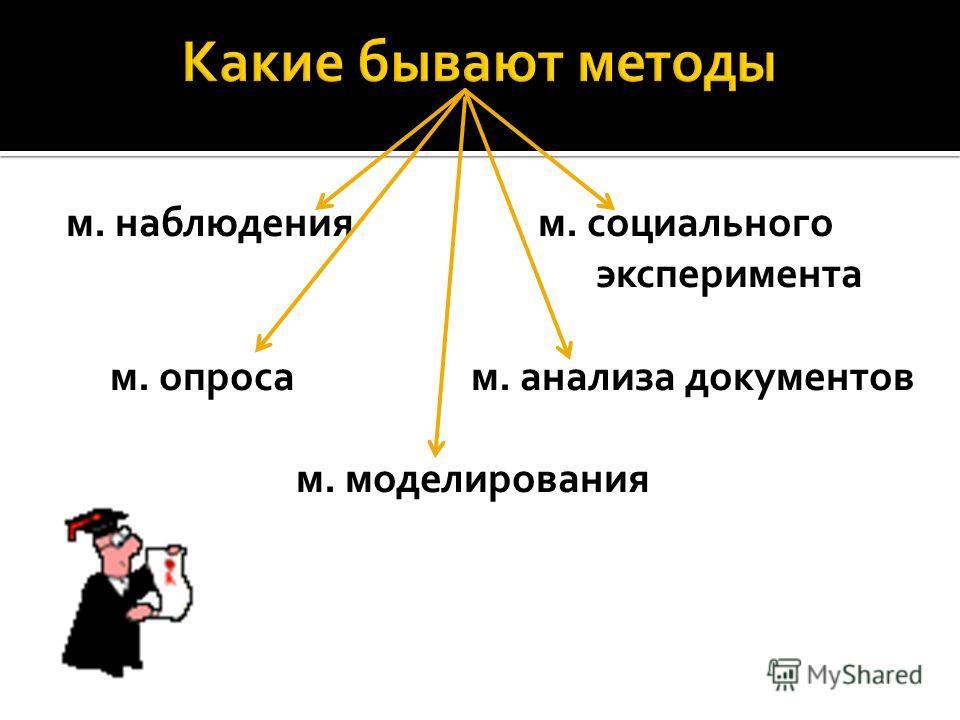 м. наблюдения м. социального эксперимента м. опроса м. анализа документов м. моделирования