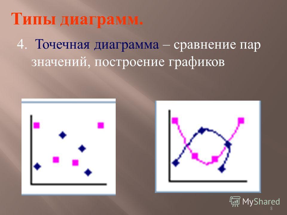 8 Типы диаграмм. 4. Точечная диаграмма – сравнение пар значений, построение графиков