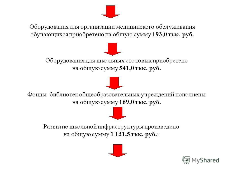 Оборудования для организации медицинского обслуживания обучающихся приобретено на общую сумму 193,0 тыс. руб. Оборудования для школьных столовых приобретено на общую сумму 541,0 тыс. руб. Фонды библиотек общеобразовательных учреждений пополнены на об