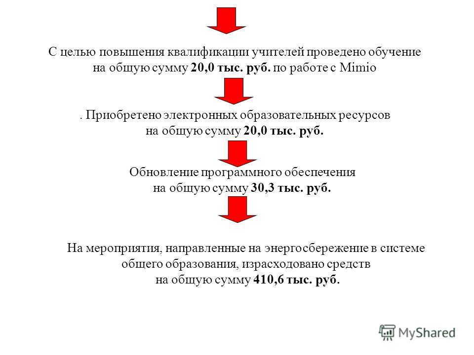 С целью повышения квалификации учителей проведено обучение на общую сумму 20,0 тыс. руб. по работе с Mimio. Приобретено электронных образовательных ресурсов на общую сумму 20,0 тыс. руб. Обновление программного обеспечения на общую сумму 30,3 тыс. ру