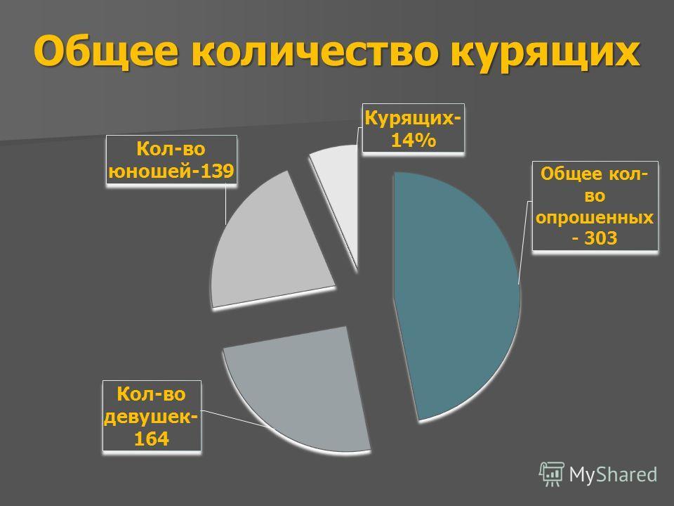Общее количество курящих