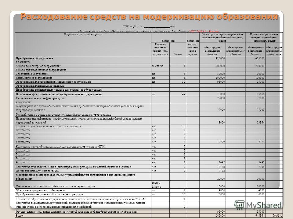 Расходование средств на модернизацию образования ОТЧЕТ на _30.12..2011__________________________(дату) об осуществлении расходов бюджета Николаевского муниципального района на модернизацию системы общего образования МКОУ