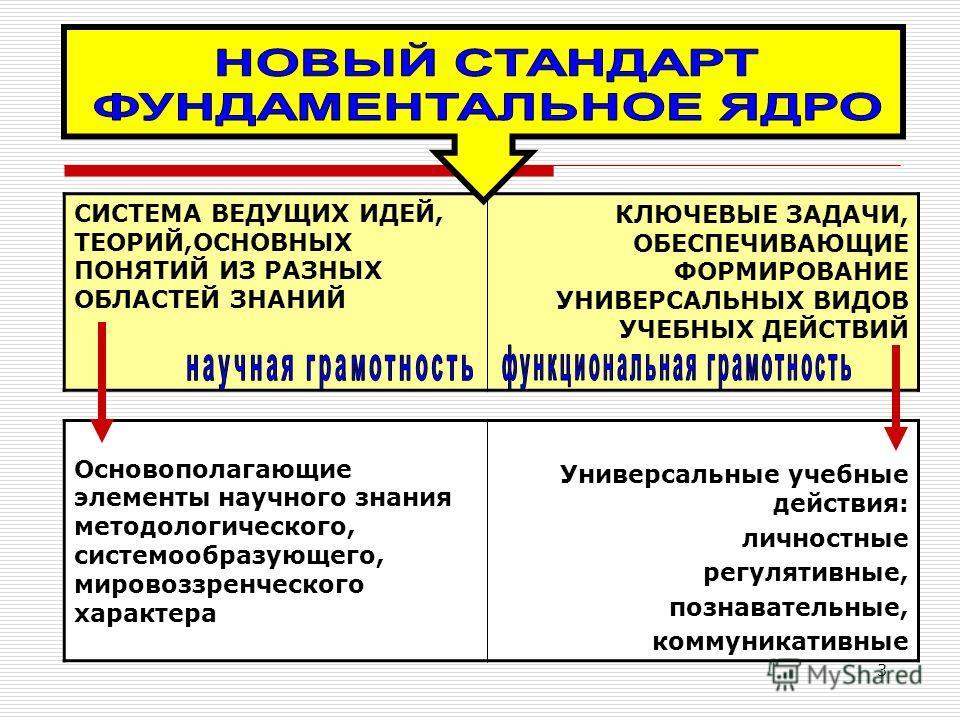 3 СИСТЕМА ВЕДУЩИХ ИДЕЙ, ТЕОРИЙ,ОСНОВНЫХ ПОНЯТИЙ ИЗ РАЗНЫХ ОБЛАСТЕЙ ЗНАНИЙ КЛЮЧЕВЫЕ ЗАДАЧИ, ОБЕСПЕЧИВАЮЩИЕ ФОРМИРОВАНИЕ УНИВЕРСАЛЬНЫХ ВИДОВ УЧЕБНЫХ ДЕЙСТВИЙ Основополагающие элементы научного знания методологического, системообразующего, мировоззренче