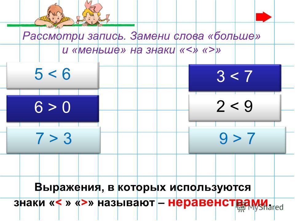 Выражения, в которых используются знаки « » называют – неравенствами. 5 меньше 6 6 больше 0 7 больше 3 3 меньше 7 9 больше 7 2 меньше 9 5 < 6 6 > 0 7 > 32 < 9 3 < 7 9 > 7 Рассмотри запись. Замени слова «больше» и «меньше» на знаки « »