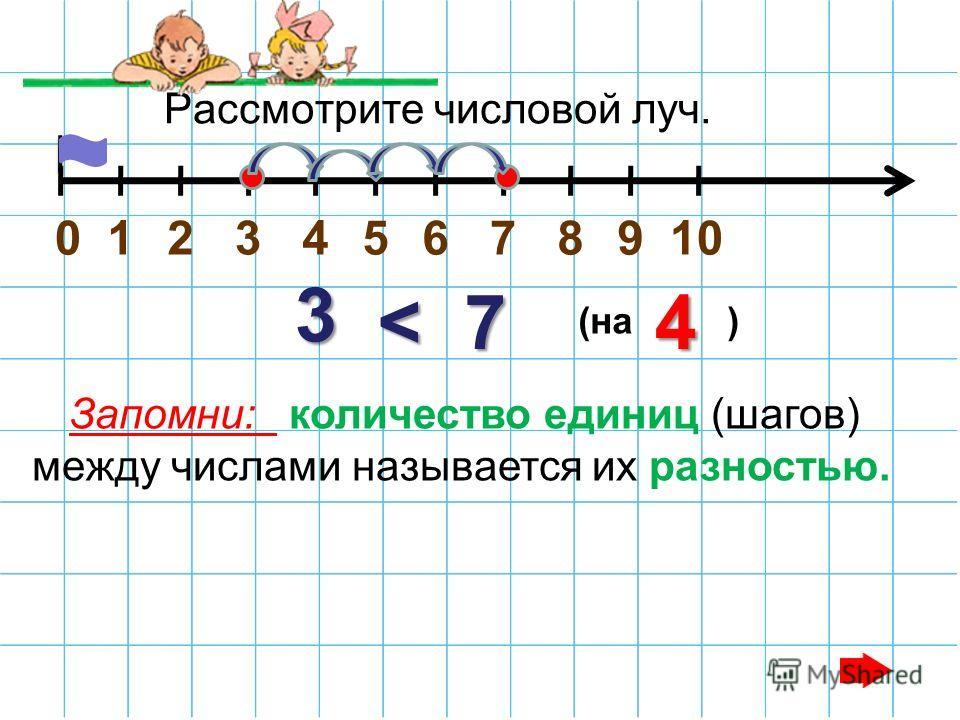 Рассмотрите числовой луч. 012345678910 Запомни: количество единиц (шагов) между числами называется их разностью.3 < 7 (на ) 4