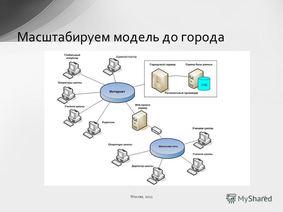 Масштабируем модель до города Москва, 201110