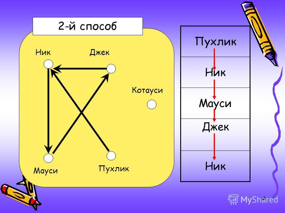 4 2-й способ Пухлик Ник Мауси Джек Ник Мауси Джек Пухлик Котауси