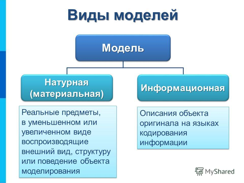 МодельМодель Натурная (материальная) ИнформационнаяИнформационная Виды моделей Описания объекта оригинала на языках кодирования информации Реальные предметы, в уменьшенном или увеличенном виде воспроизводящие внешний вид, структуру или поведение объе