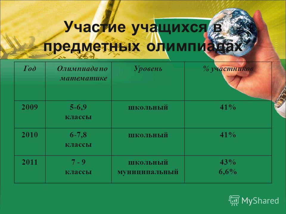 Участие учащихся в предметных олимпиадах Год Олимпиада по математике Уровень% участников 20095-6,9 классы школьный41% 20106-7,8 классы школьный41% 20117 - 9 классы школьный муниципальный 43% 6,6%