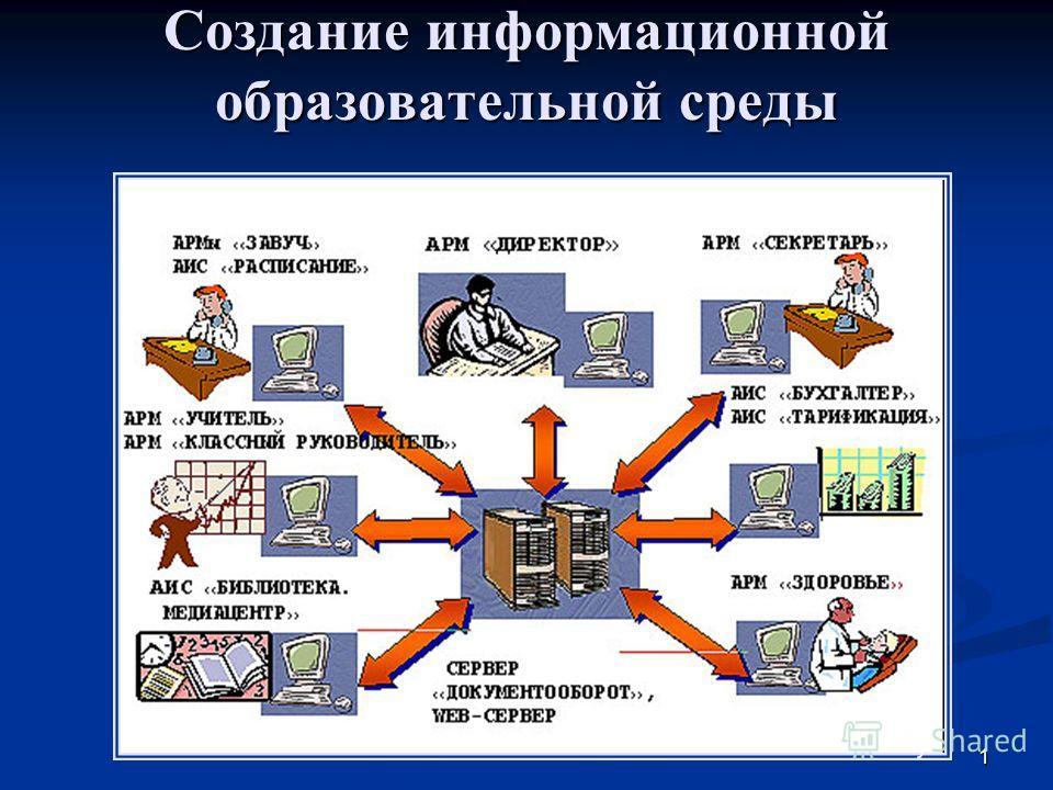 1 Создание информационной образовательной среды
