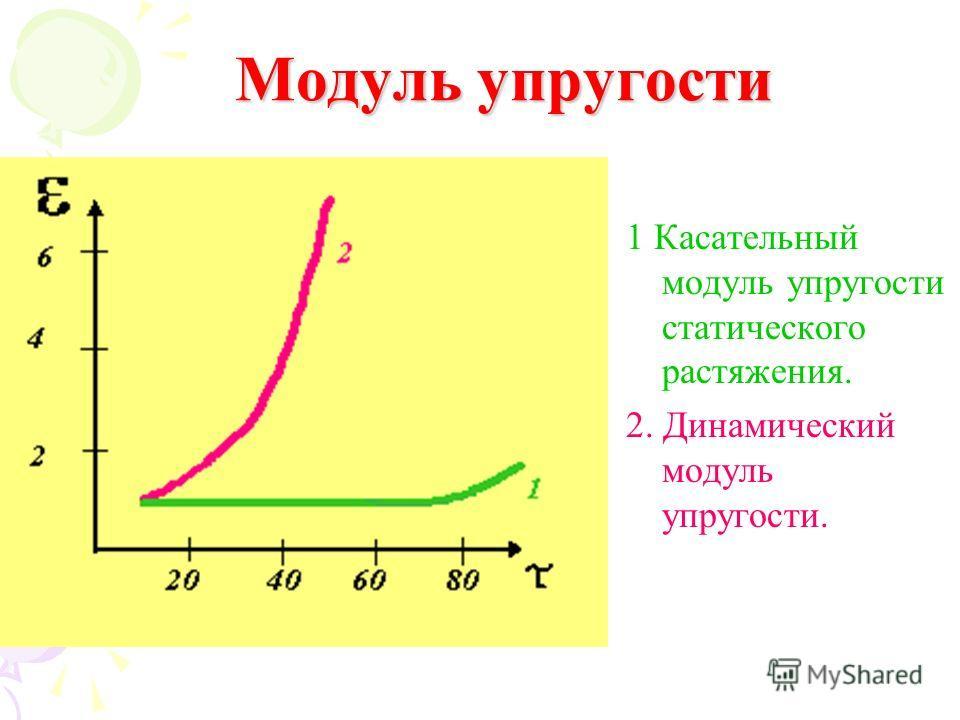 Модуль Модуль упругости 1 Касательный модуль упругости статического растяжения. 2. Динамический модуль упругости.