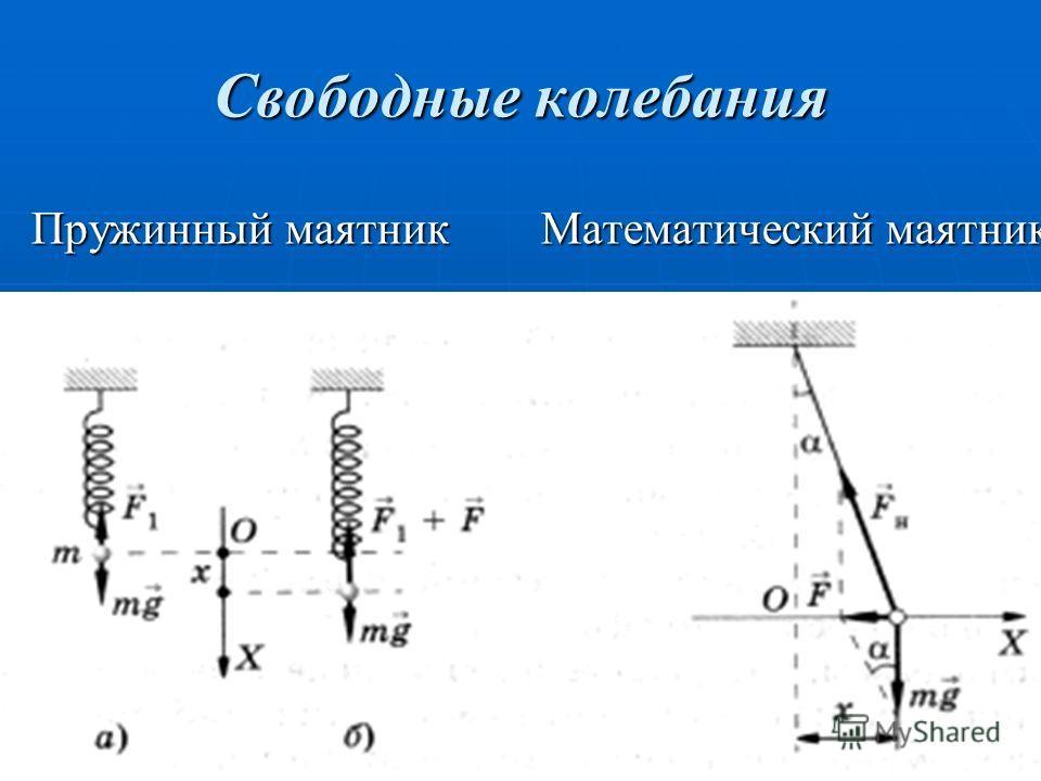 Свободные колебания Пружинный маятник Математический маятник