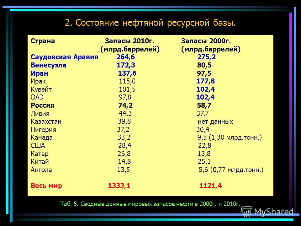 2. Состояние нефтяной ресурсной базы. Страна Запасы 2010г.Запасы 2000г. (млрд.баррелей) (млрд.баррелей) Саудовская Аравия 264,6 275,2 Венесуэла 172,3 80,5 Иран 137,6 97,5 Ирак 115,0 177,8 Кувейт 101,5 102,4 ОАЭ 97,8 102,4 Россия 74,2 58,7 Ливия 44,3