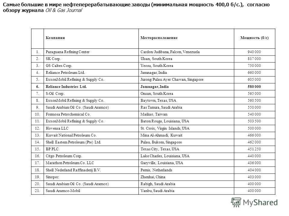 КомпанииМесторасположениеМощность (б/с) 1.Paraguana Refining CenterCardon/Judibana, Falcon, Venezuela940 000 2.SK Corp.Ulsan, South Korea817 000 3.GS Caltex Corp.Yeosu, South Korea750 000 4.Reliance Petroleum Ltd.Jamnagar, India660 000 5.ExxonMobil R